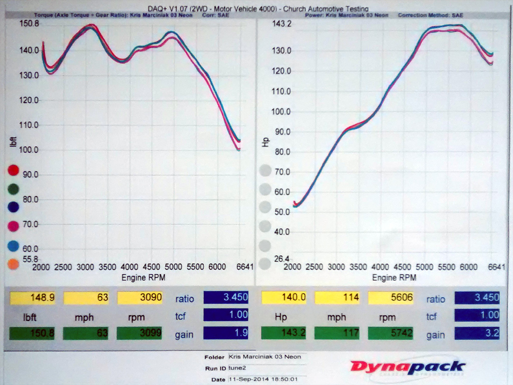 Rallynotes A Site About Building And Racing Rally Car In The Dodge Neon Srt 4 Wiring Dyno Charts