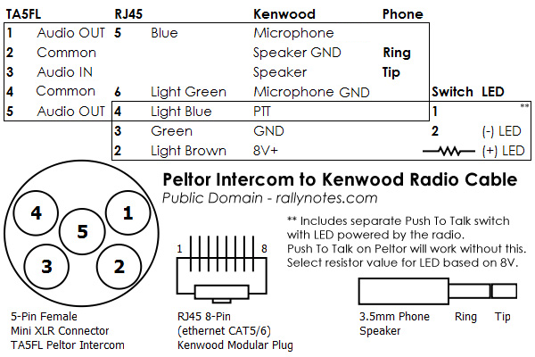 Peltor FMT120 to Kenwood Ham Radio | rallynotesrallynotes